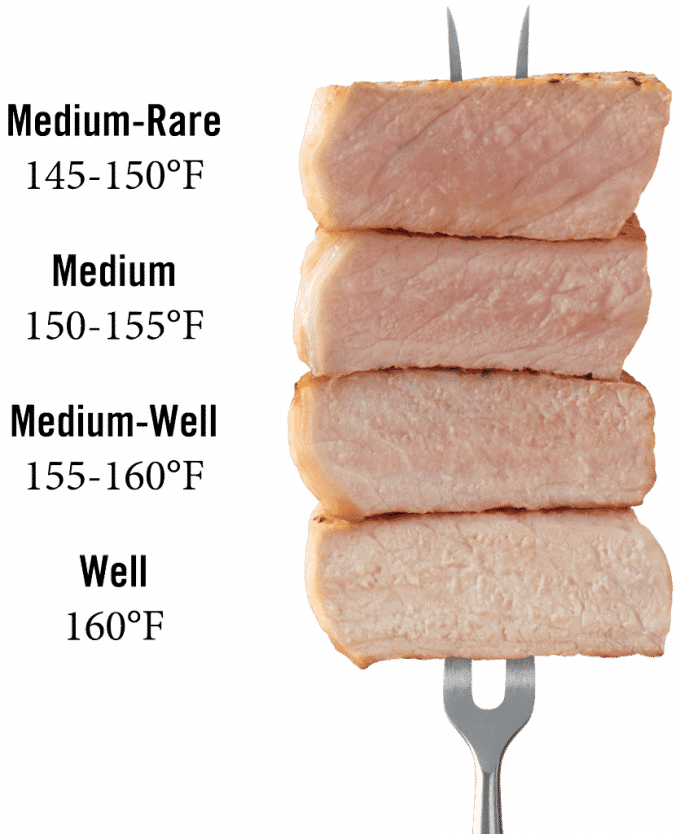 The correct cooking temperature for pork. How to tell when your pork is done cooking.