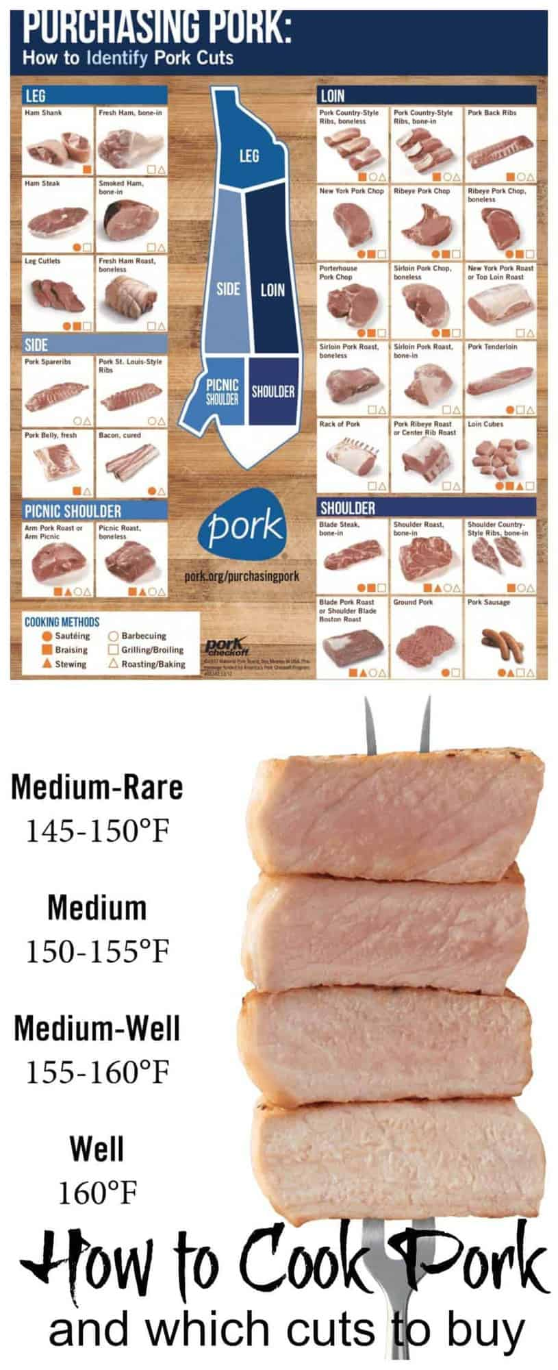 Demystify how to cook various cuts of pork with this definitive guide on How to Cook Pork and Choose the Right Cuts of Pork for Recipes.